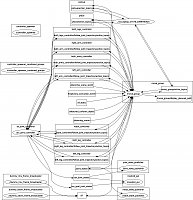 Click image for larger version.  Name:rqt_graph_control_moveit_and_gui_2015-11-03.jpg Views:142 Size:137.2 KB ID:6667