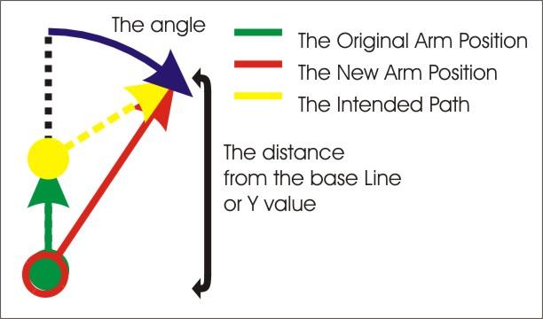 Arm Tutorial by darkback2 in Member Galleries