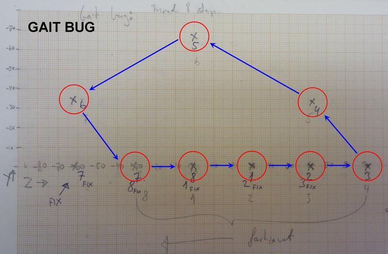 Phoenix code Gait bug by Zenta in Member Galleries