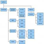 Upmech Software Framework by Upgrayd in Member Galleries