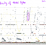 Xv-11 Data Periodicity by Xevel in Member Galleries